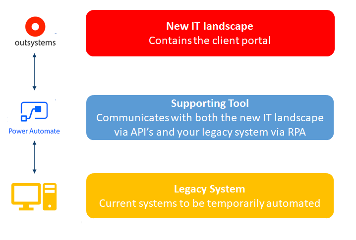 Overview of the communication between the different tools that can help you to rebuild your IT landscape.