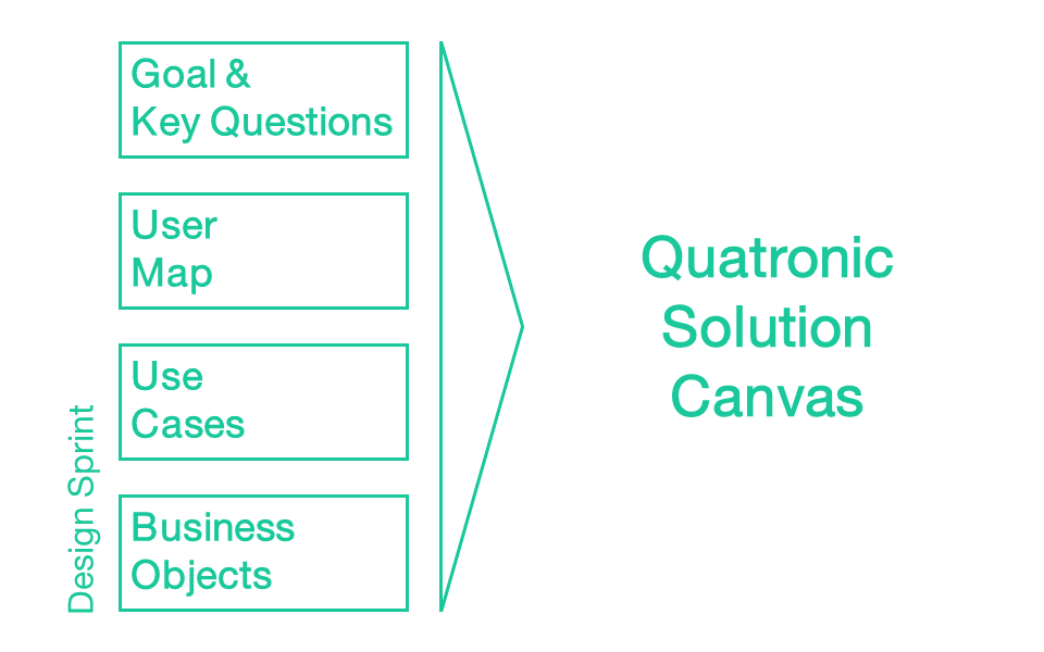 the ingredients of our solution canvas